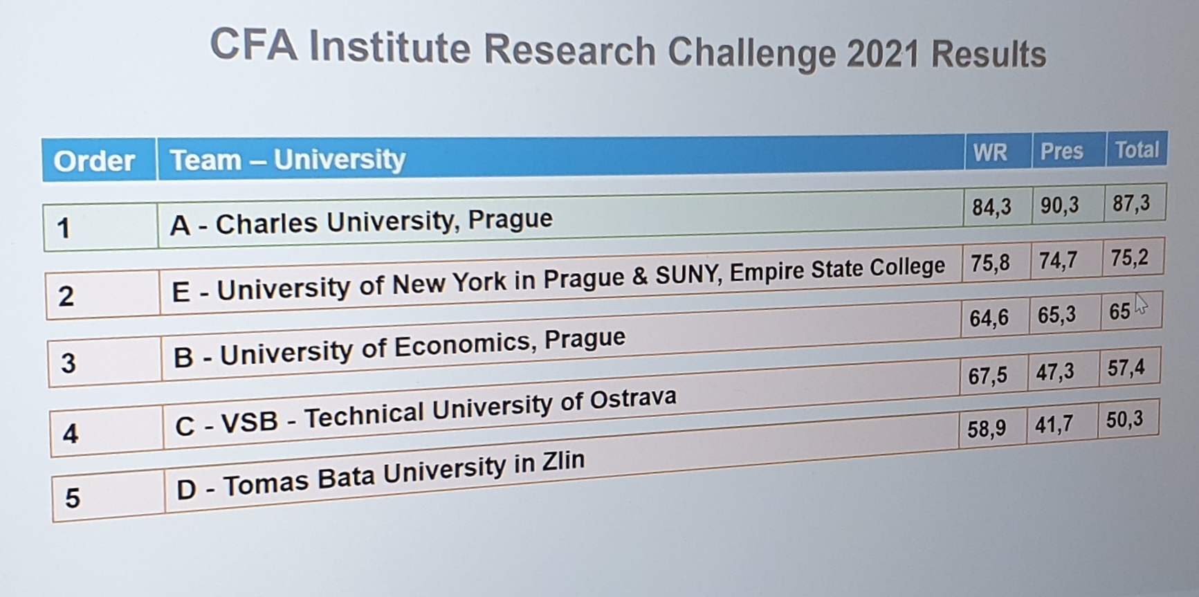 MIFA at the CFA Research Challenge 2021